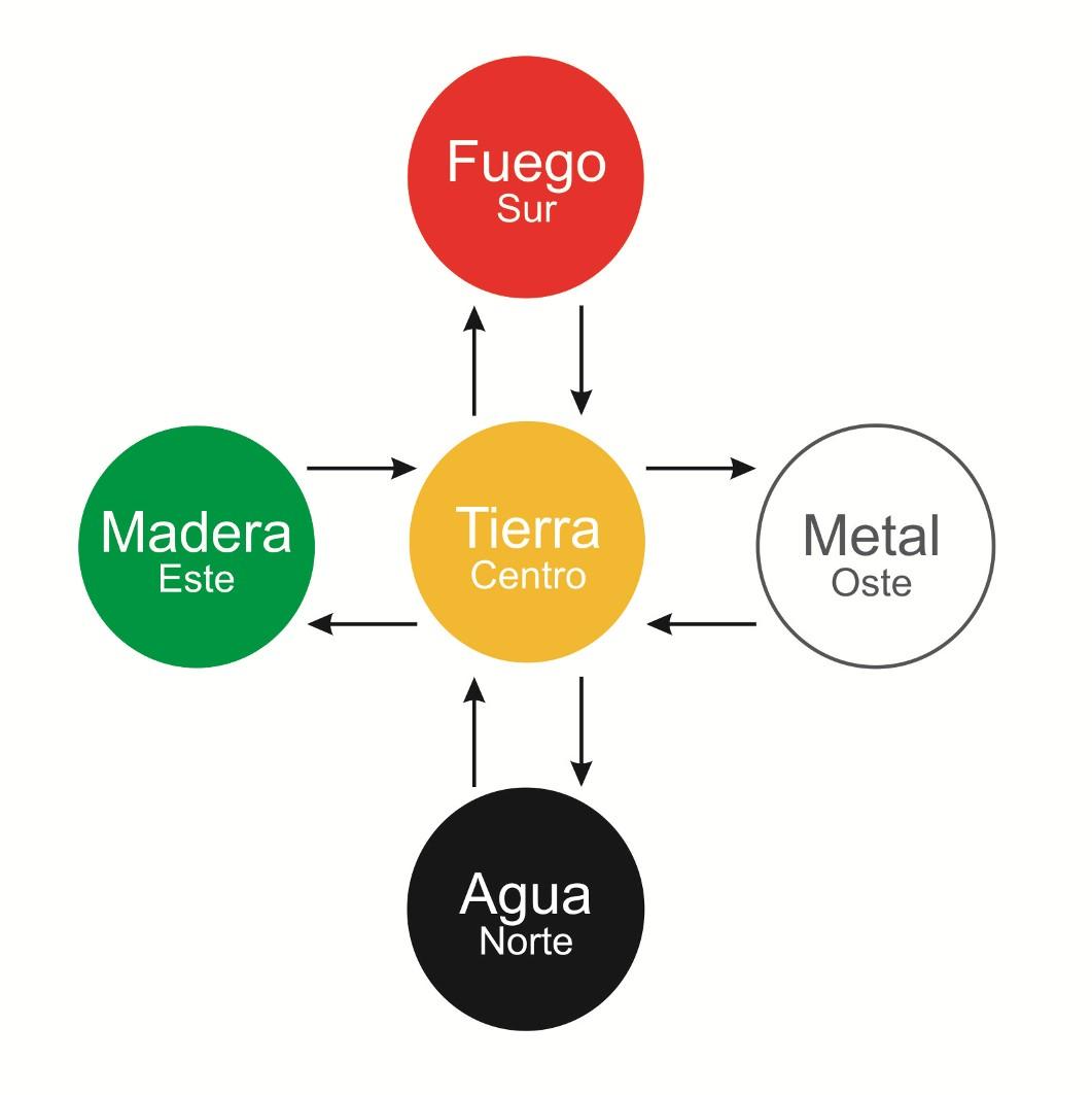 5 elementos centro tierra